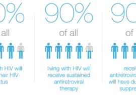 The HIV continuum of care in European Union countries in 2013: data and challenges