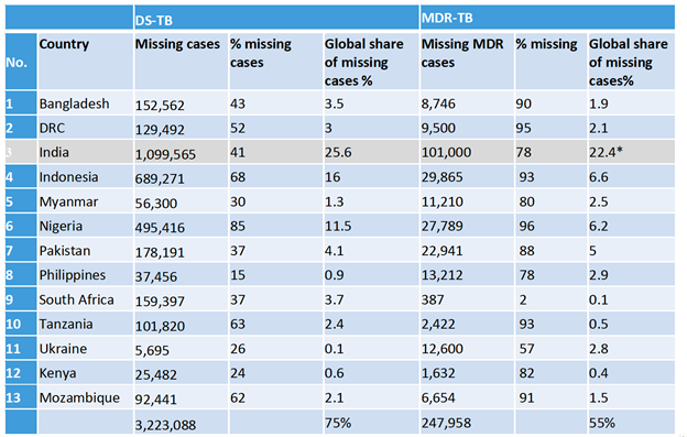 Source: Guidance on TB Catalytic Investment Funding (Global Fund) * Catalytic funding is not allocated to India.