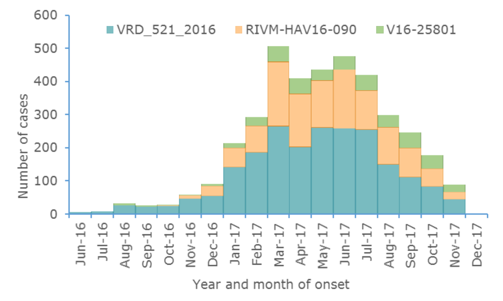 Figure 1. Distribution of hepatitis A outbreak-confirmed cases, by month of onset and genetic sequence, June 2016 to December 2017, as of 12 December 2017  * Where date of onset was unavailable we used date of sampling or date of receipt by the reference laboratory.