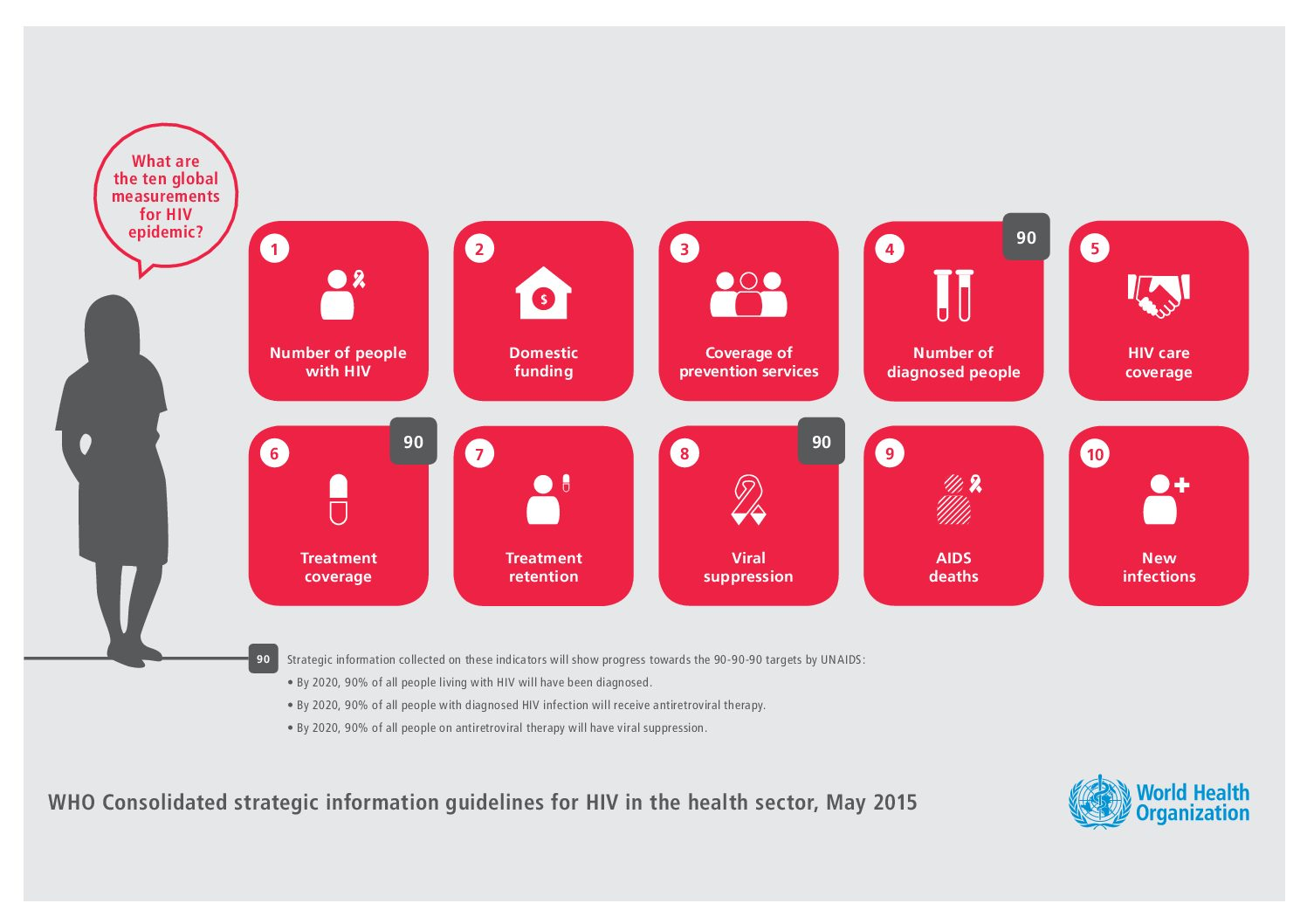 Infographic. What are the ten global measurements for HIV epidemic.