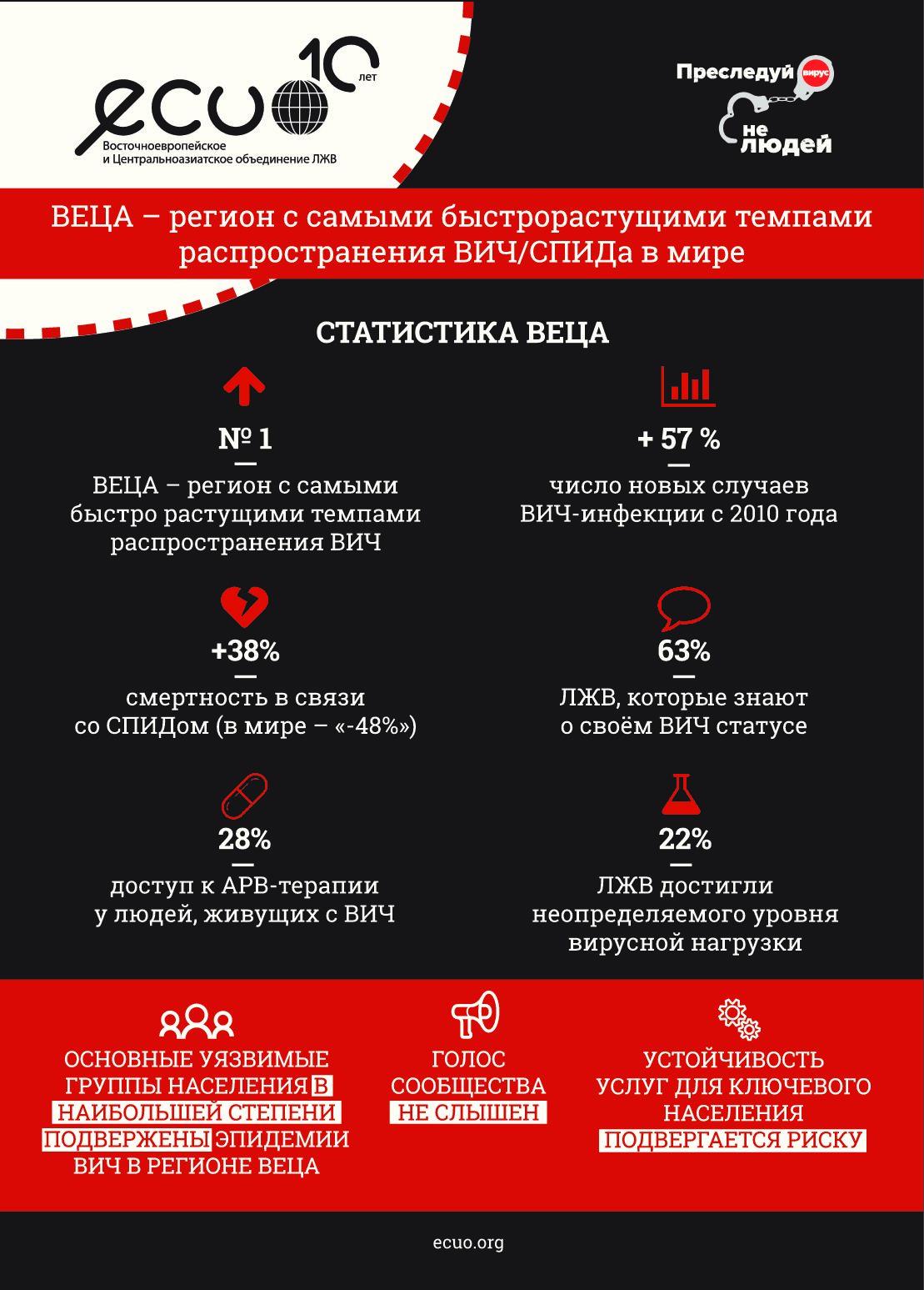 Региональный полиси-бриф к AIDS-2018